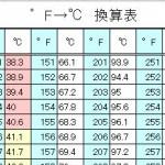 ℃(摂氏)と°F(華氏)