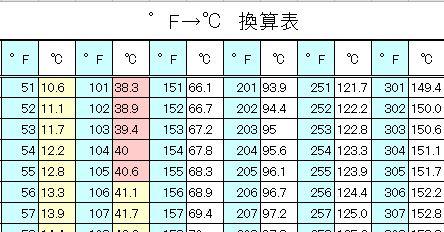 華氏⇔摂氏★温度変換表★PDF・Excel◇DL・印刷